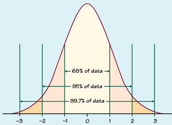 compare the measurements in the study with the standard normal distribution The normal distribution plays an extremely important role in statistics because 1) it is easy to work with mathematically 2) many things in the world have nearly normal.