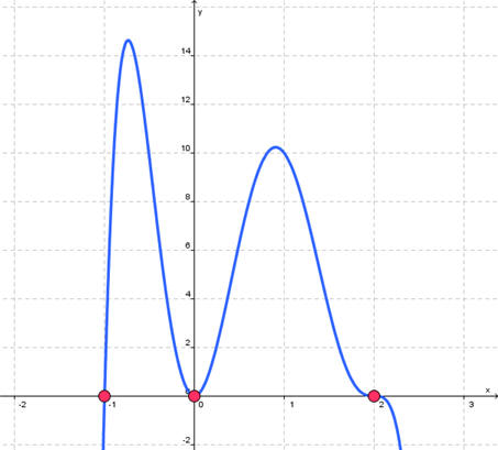 how to find maximum turning point on fx graph