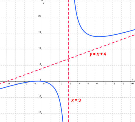 how to tell if graph crosses oblique asymptote