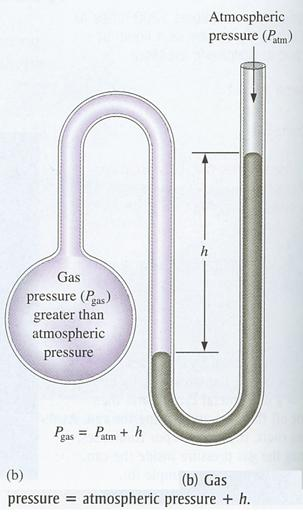 gas = 750. torr — 100. torr = 650. torr