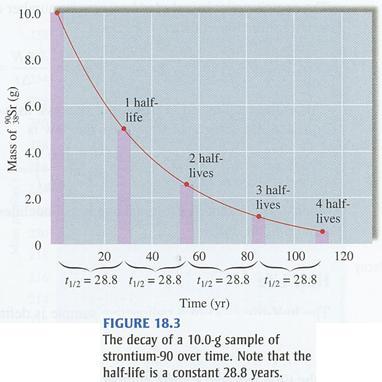 Half life 235 uranium CDC Radiation