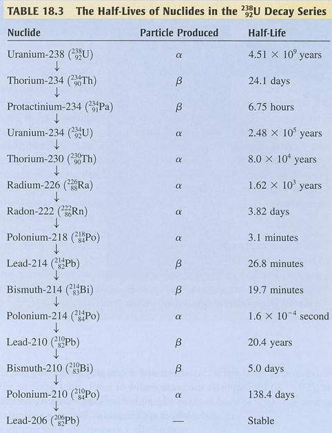 isotopes of uranium and its uses